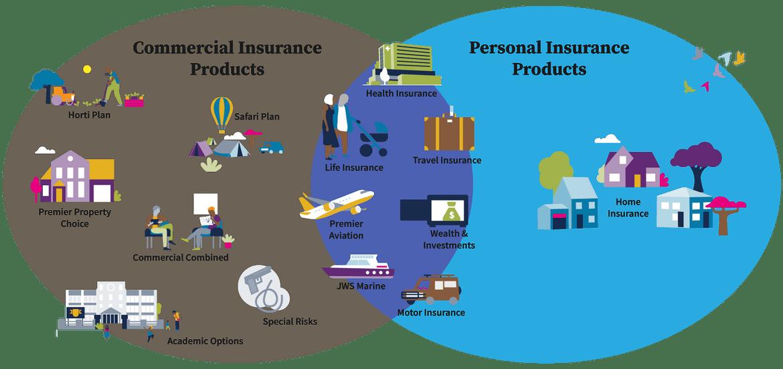 Our comprehensive product portfolio